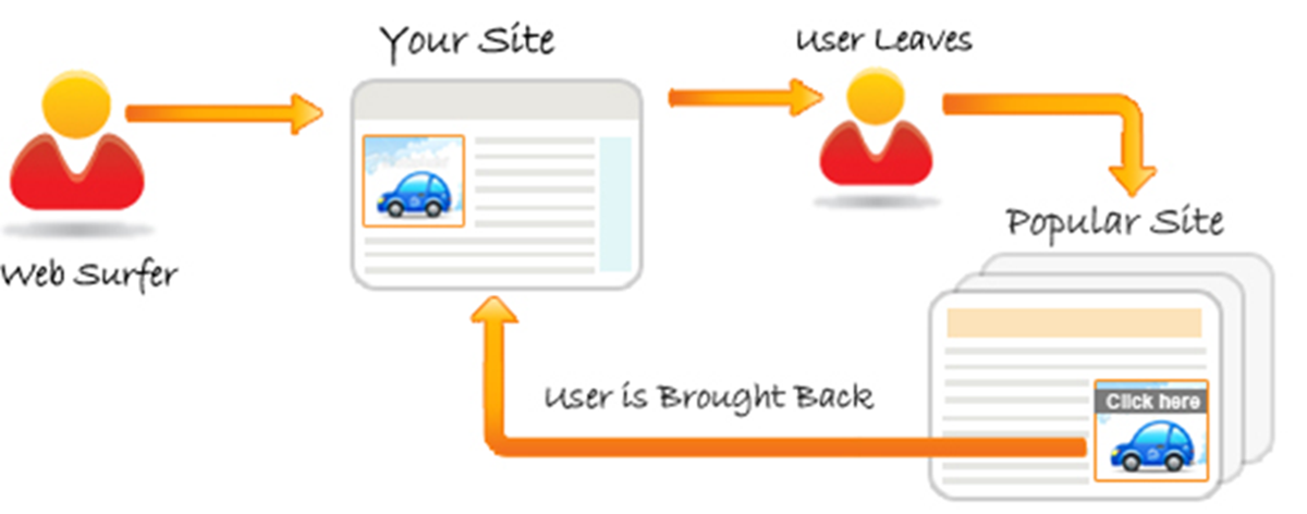 Retargeting - Remarketing
